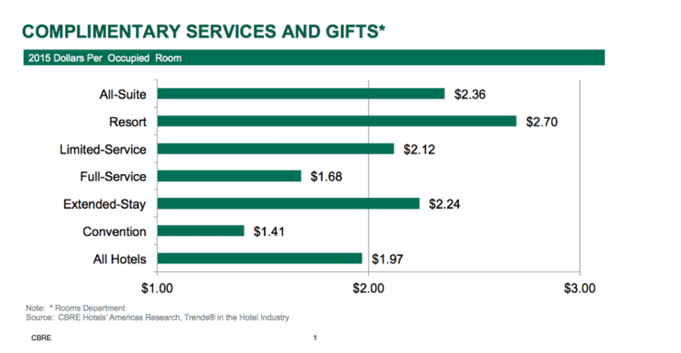 Bar Chart showing complimentary services and gift expenses for hotels
